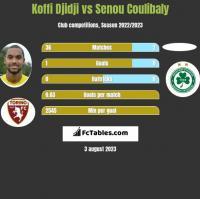Koffi Djidji vs Senou Coulibaly h2h player stats