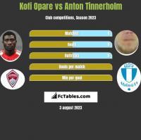 Kofi Opare vs Anton Tinnerholm h2h player stats