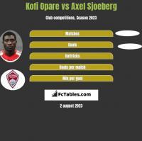 Kofi Opare vs Axel Sjoeberg h2h player stats