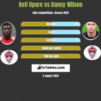 Kofi Opare vs Danny Wilson h2h player stats