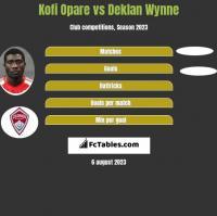 Kofi Opare vs Deklan Wynne h2h player stats