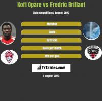 Kofi Opare vs Fredric Brillant h2h player stats
