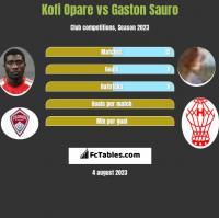 Kofi Opare vs Gaston Sauro h2h player stats