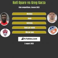 Kofi Opare vs Greg Garza h2h player stats