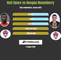 Kofi Opare vs Keegan Rosenberry h2h player stats