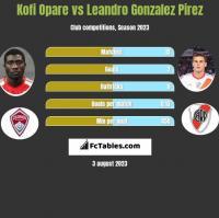 Kofi Opare vs Leandro Gonzalez Pirez h2h player stats
