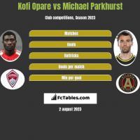 Kofi Opare vs Michael Parkhurst h2h player stats