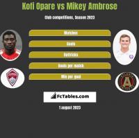 Kofi Opare vs Mikey Ambrose h2h player stats