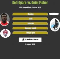 Kofi Opare vs Oniel Fisher h2h player stats