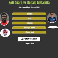 Kofi Opare vs Ronald Matarrita h2h player stats