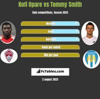 Kofi Opare vs Tommy Smith h2h player stats