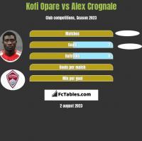 Kofi Opare vs Alex Crognale h2h player stats