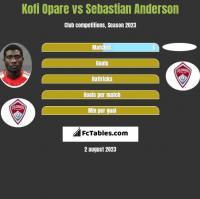 Kofi Opare vs Sebastian Anderson h2h player stats