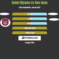 Kohei Kiyama vs Ken Iwao h2h player stats