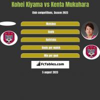 Kohei Kiyama vs Kenta Mukuhara h2h player stats