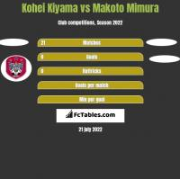Kohei Kiyama vs Makoto Mimura h2h player stats