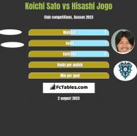 Koichi Sato vs Hisashi Jogo h2h player stats