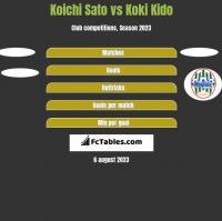 Koichi Sato vs Koki Kido h2h player stats