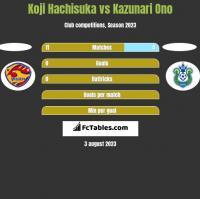 Koji Hachisuka vs Kazunari Ono h2h player stats