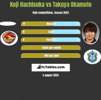 Koji Hachisuka vs Takuya Okamoto h2h player stats
