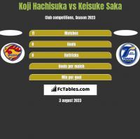 Koji Hachisuka vs Keisuke Saka h2h player stats
