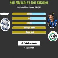 Koji Miyoshi vs Lior Rafaelov h2h player stats