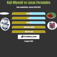 Koji Miyoshi vs Lucas Fernandes h2h player stats