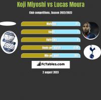 Koji Miyoshi vs Lucas Moura h2h player stats