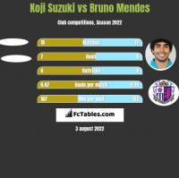 Koji Suzuki vs Bruno Mendes h2h player stats