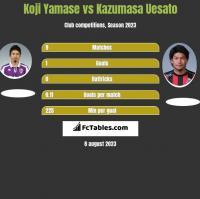 Koji Yamase vs Kazumasa Uesato h2h player stats