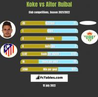 Koke vs Aitor Ruibal h2h player stats