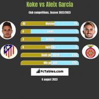 Koke vs Aleix Garcia h2h player stats