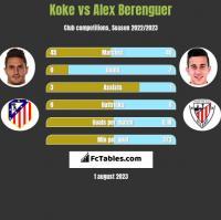 Koke vs Alex Berenguer h2h player stats