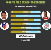 Koke vs Alex Oxlade-Chamberlain h2h player stats