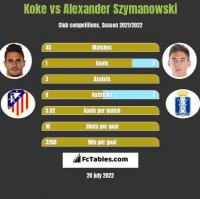 Koke vs Alexander Szymanowski h2h player stats