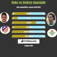Koke vs Andres Guardado h2h player stats