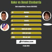Koke vs Benat Etxebarria h2h player stats