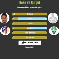Koke vs Burgui h2h player stats