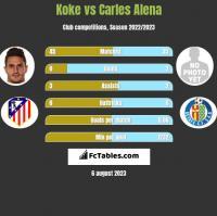 Koke vs Carles Alena h2h player stats