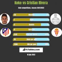Koke vs Cristian Rivera h2h player stats