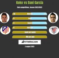 Koke vs Dani Garcia h2h player stats