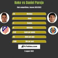 Koke vs Daniel Parejo h2h player stats