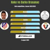 Koke vs Darko Brasanac h2h player stats