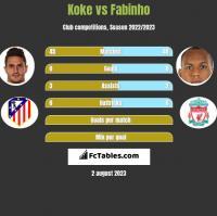 Koke vs Fabinho h2h player stats