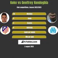 Koke vs Geoffrey Kondogbia h2h player stats
