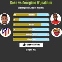 Koke vs Georginio Wijnaldum h2h player stats