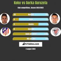 Koke vs Gorka Guruzeta h2h player stats