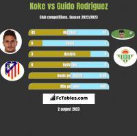 Koke vs Guido Rodriguez h2h player stats