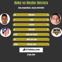 Koke vs Hector Herrera h2h player stats