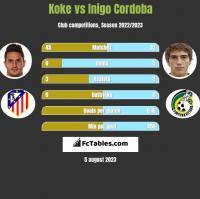 Koke vs Inigo Cordoba h2h player stats